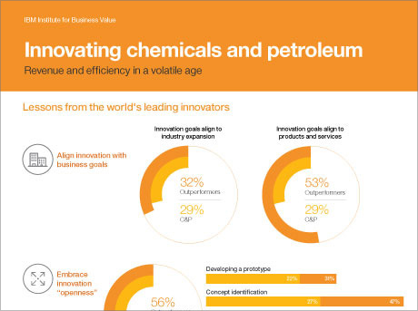 Innovating chemicals and petroleum: Boost revenue and efficiency in a volatile age