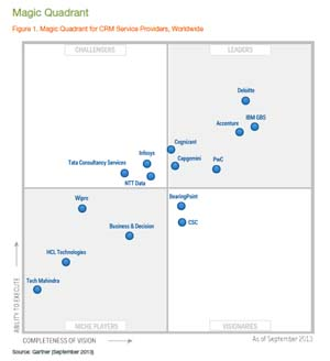 Magic Quadrant Figure 1