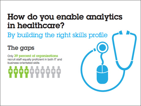 How do you enable analytics in healthcare? By building the right skills profile. The gaps. Only 39 percent of organizations recruit staff equally proficient in both IT and business-orientated skills.