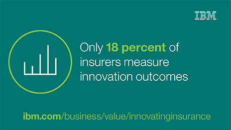 Only 18 percent of insurers measure innovation outcomes