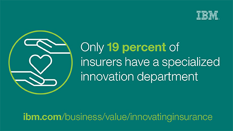Only 19 percent of insurers have a specialized innovation department