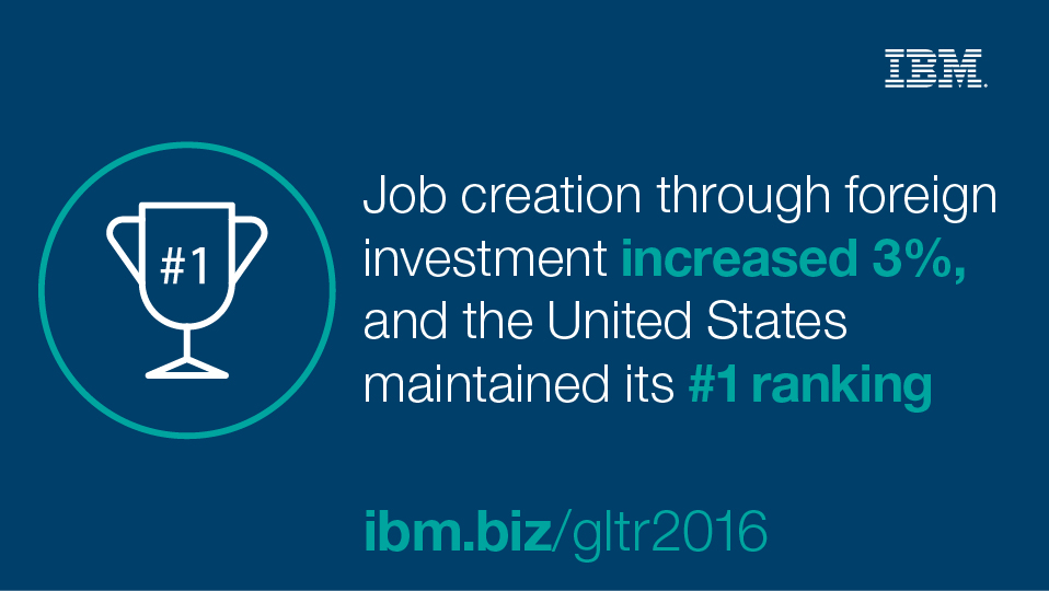 Job creation through foreign investment increased 3%, and the United States maintained its #1 ranking.