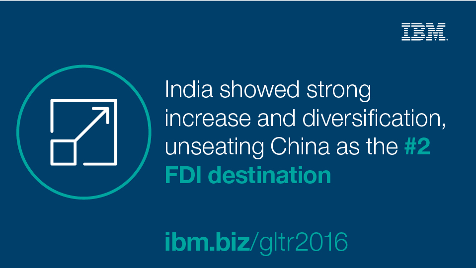 India showed strong increase and civersification, unseating China as the #2 FDI destination.