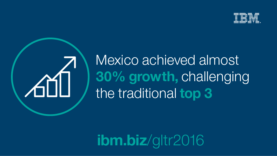 Mexico achieved almost 30% growth, challenging the tradtional top 3.