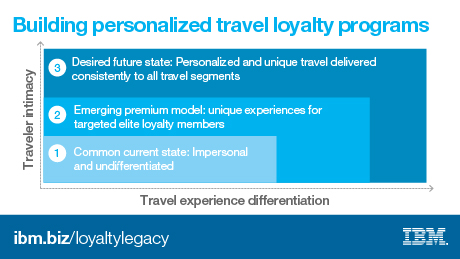 Building personalized travel loyalty programs. 3 desired future state: Personalized and unique travel delivered consistently to all travel segments. 2 emerging premium model: unique experiences for targeted elite loyalty members. common current state: impersonal and undifferentiated.