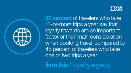 86 percent of travelers are stisfied or very satisfied with their favorite hotel loyalty program, and 73 percent are satisfied or very satisfied with their favorite airline program. ibm.biz/loyaltylegacy
