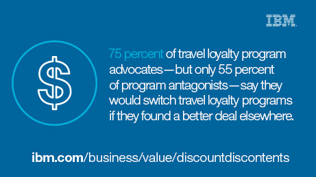 75 percent of travel loyalty program advocates - but only 55 percent of program antagonists - say they would switch travel loyalty programs if they found a better deal elsewhere. ibm.com/business/value/discountdiscontents