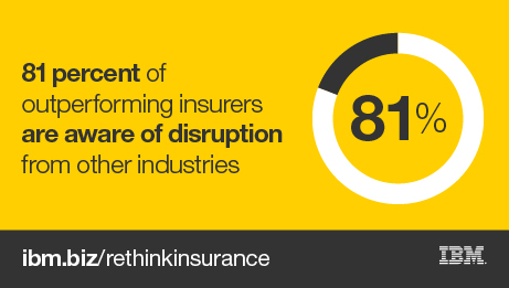 81 percent of outperfoming insurers are aware of disruption from other industries