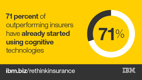 71 percent of outperfoming insurers have already started using cognitive technologies