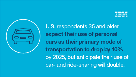 U.S. respondents 35 and older expect their use of personal cars as their primary mode of transportation to drop by 10% by 2015, but anticipate their use of car- and ride-sharing will double. - IBM