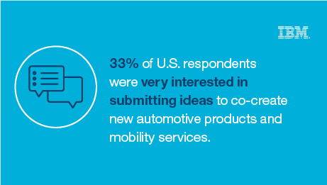 33% of U.S. respondents were very interested in submitting ideas to co-create new automotive products and mobility services. - IBM