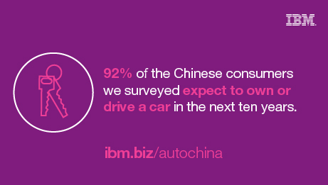 92% of the Chinese consumers we surveyed expect to own or drive a car in the next ten years. ibm.biz/autochina
