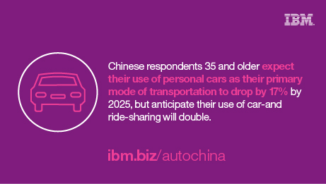 Chinese respondents 35 and older expect their use of personal cars as their primary mode of transportation to drop by 17% by 2025, but anticipate their use of car-and ride-sharing will double. ibm.biz/autochina