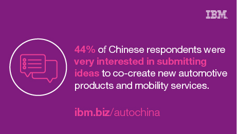 44% of Chinese respondents were very interested in submitting ideas to co-create new automotive products and mobility services. ibm.biz/autochina