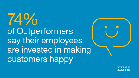 74% of Outperformers say their employees are invested in making customers happy.