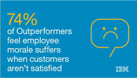 74% of Outperformers feel employee morale suffers when customers aren't satisfied.