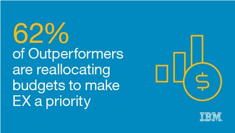 62% of Outperformers are reallocating budgets to make EX a priority