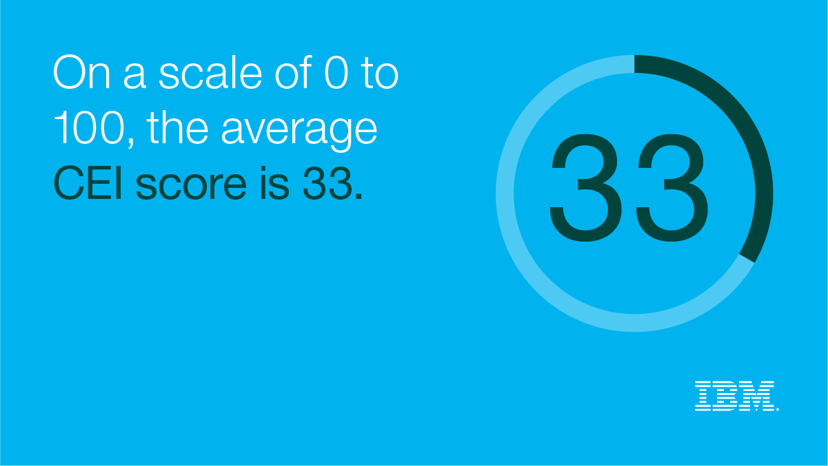 On a scale of 0 to 100, the average CEI score is 33.