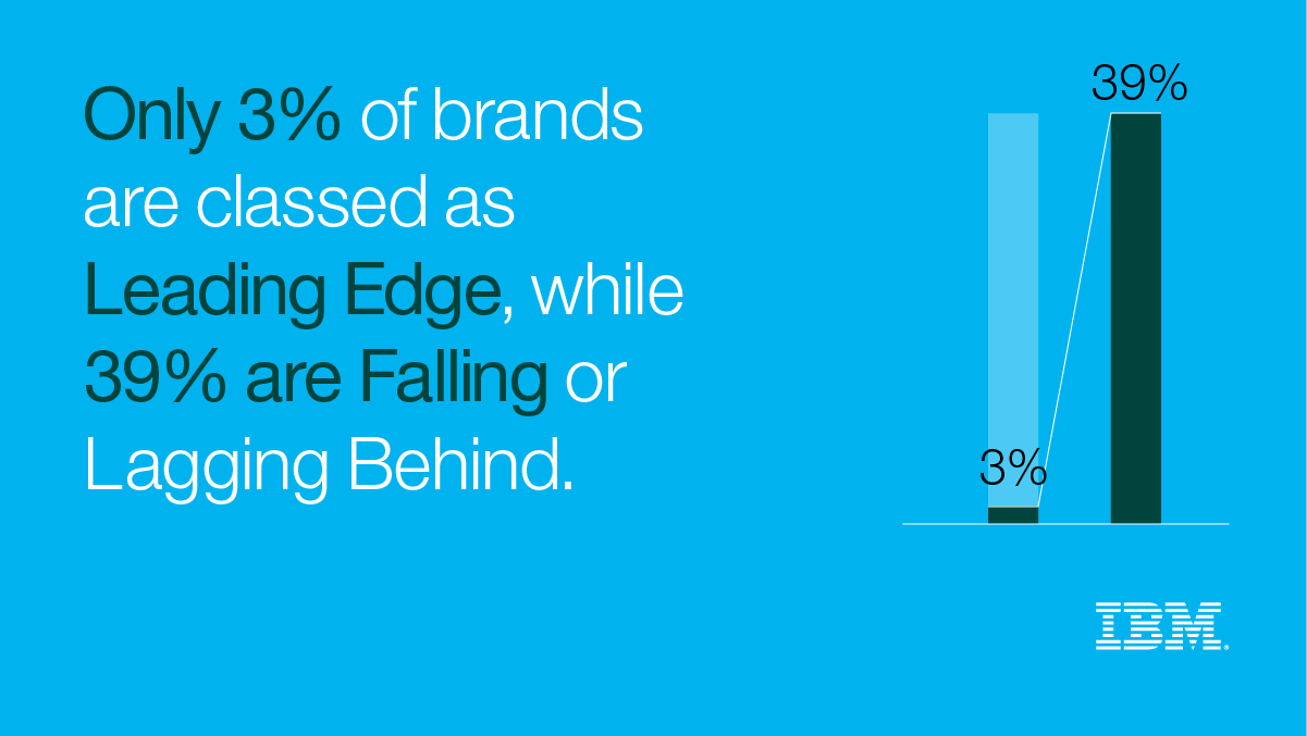 Only 3% of brands are classed as Leading Edge, while 39% are Falliing or Lagging Behind.