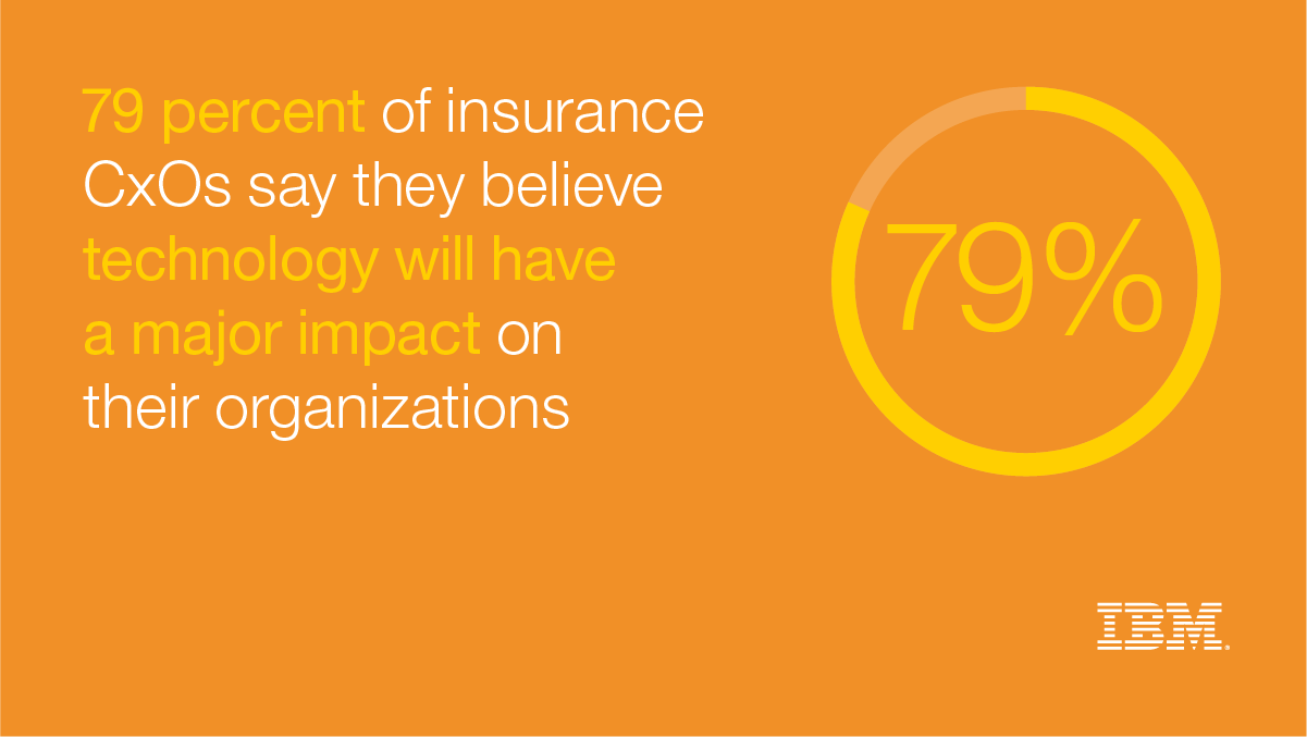79 percent of insurance CxOs say they believe technology will have a mjor impact on their organizations - IBM