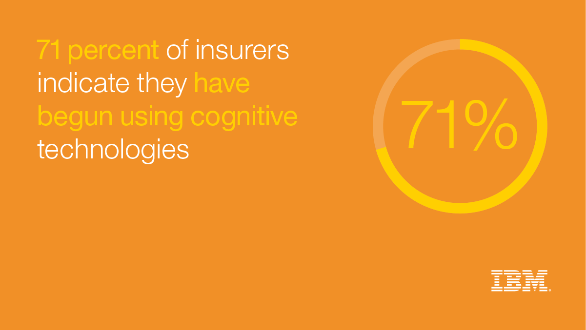71 percent of insurers indicate they have begun using cognitive technologies - IBM