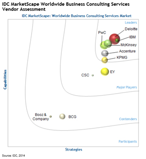 IDC MarketScape Worldwide Business Consulting Services Vendor Assessment. IDC MarketScape: Worldwide Business Consulting Services Market.
