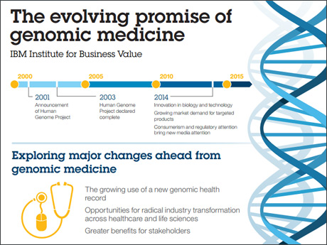 The envolving promise of genomic medicine - IBM Institute for Business Value - Exploring major changes ahead from genomic medicine