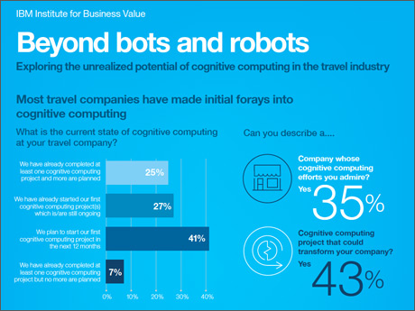 IBM Institute for Business Value - Beyond bots and robots - Exploring the unrealized potential of cognitive computing in the travel industry - Most travel companies have made initial forays into cognitive computing - What is the current state of cognitive computing at your travel company? - [Graphs] - Can you describe a... Company whose cognitive computing efforts you admire? Yes 35% - Cognitive computing project that could transform your company? Yes 43%