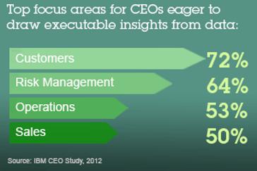 Top focus areas for CEOs eager to draw executable insights from data: Customers 72%. Risk Management 64%. Operations 53%. Sales 50%. Source: IBM CEO Study, 2012