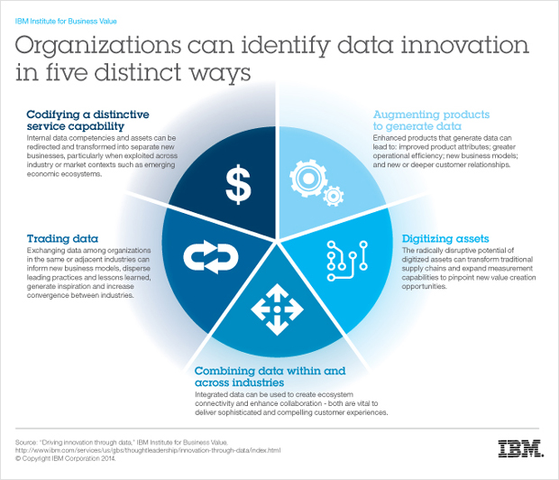 IBM Institute for Business Value. Organizations can identify data innovation in five distinct ways.