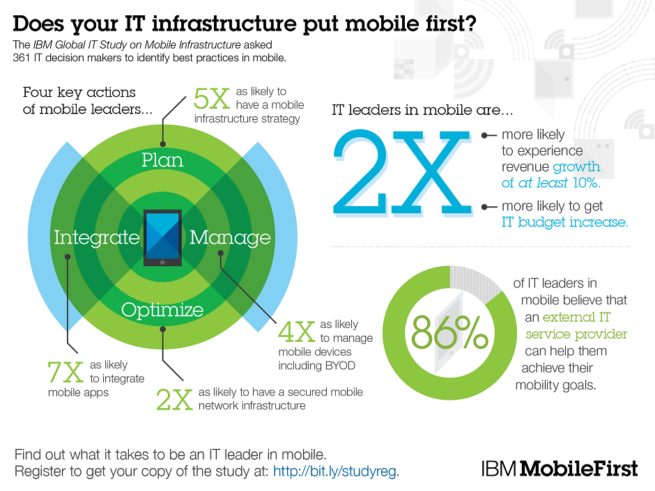 The IBM Global IT Study on Mobile Infrastructure