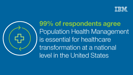 99% of respondents agree - Population Health Management is essential for healthcare transformation at a national level in the United States