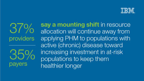 37% providers - 35% payers - say a mounting shift in resource allocation will continue away from applying PHM to populations with active (chronic) disease toward increasing investment in at-risk populations to keep them healthier longer