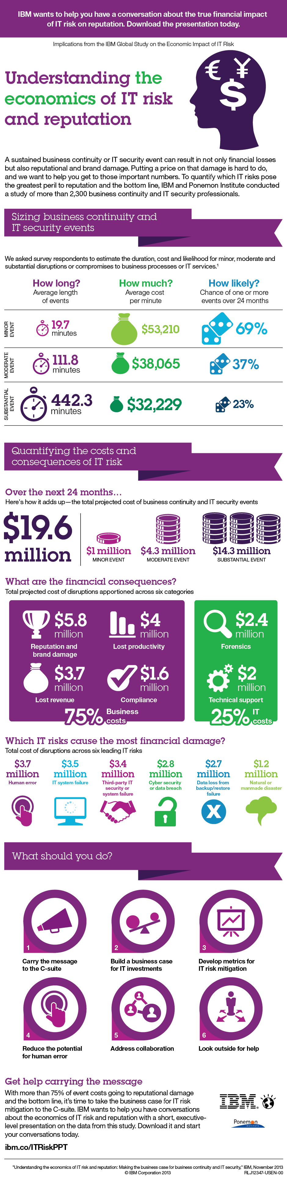 IBM infographic: Understanding the economics of IT risk and reputation