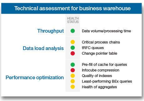 Technical assessment for business warehouse