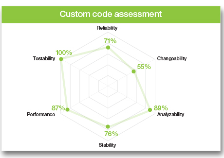 Custom code assessment