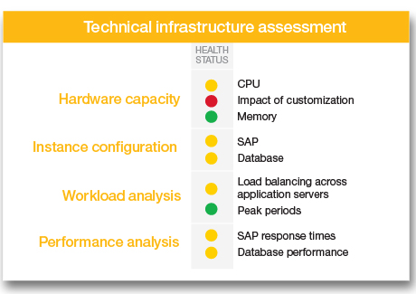 Technical infrastructure assessment