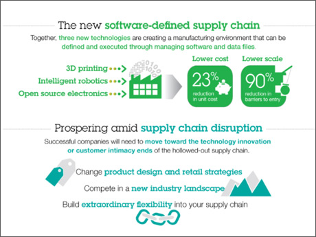 The new software-defined supply chain - Download the study infographic