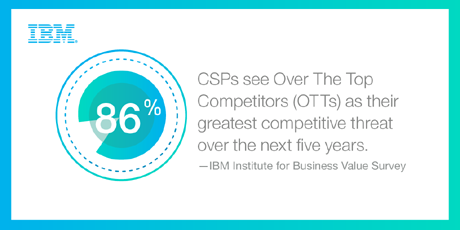 86% CSP see Over The Top Competitors (OTTs) as their greatest competitive threat over the next five years.