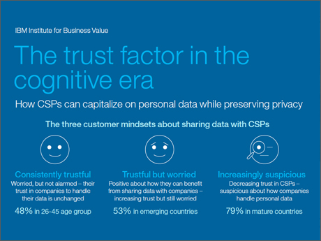 The trust factor in the cognitive era
