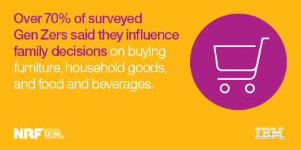 Over 70% of surveyed Gen Zers said they influence family decisions on buying furniture, household goods, and food and beverages. - IBM
