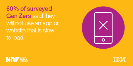60% of surveyed Gen Zers said they will not use an app or website that is slow to load. - IBM