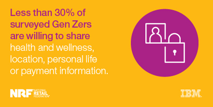 Less than 30% of surveyed Gen Zers are willing to share health and wellness, location, personal life or payment information. - IBM