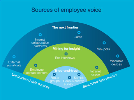 Source of employee voice