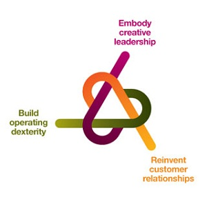 Build operating dexterity, Embody creative leadership, Reinvent customer relationships