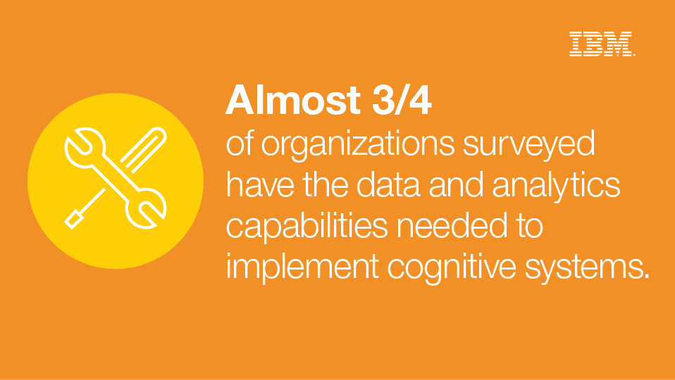 Almost 3/4 of organizations surveyed have the data and analytics capabilities needed to implement cognitive systems.