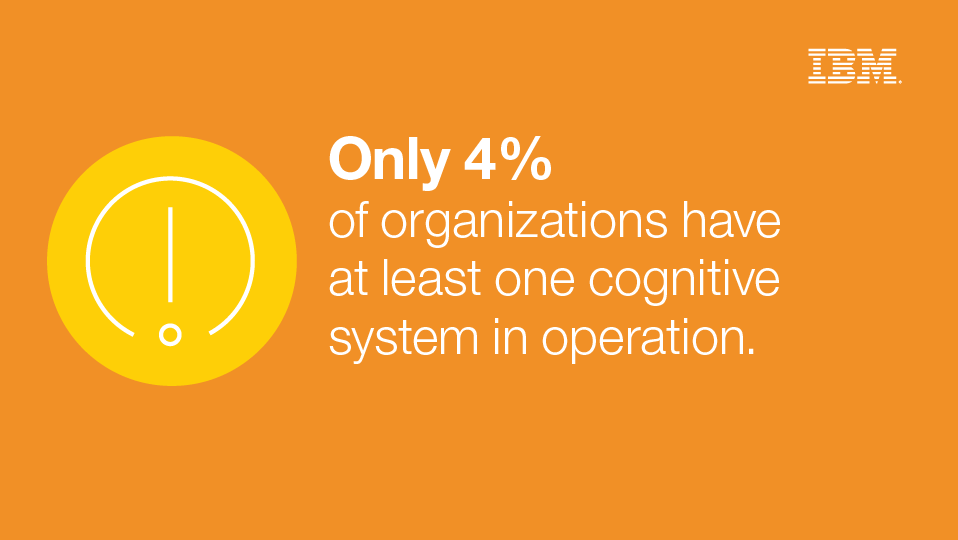 Only 4% of organizations have at least one cognitive system in operation.
