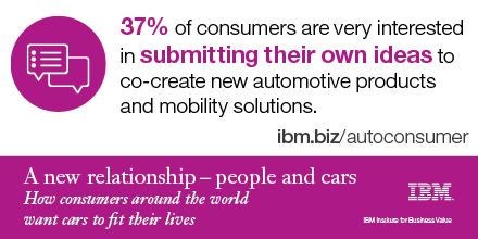 37% of consumers are very interested in submitting their own ideas to co-create new automotive products and mobility solutions.