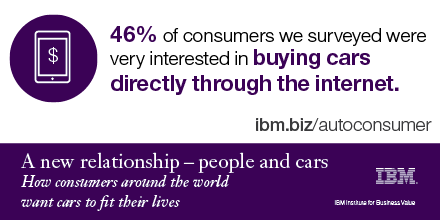 46% of consumers we surveyed were very interested in buying cars directly through the internet.