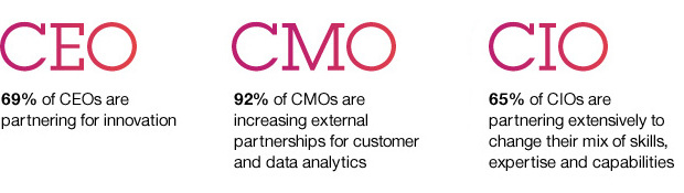 CEO 69 percent of CEOs are partnering for innovation. CMO 92 percent of CMOs are increasing external partnerships for customer and data analytics. CIO 65 percent of CIOs are partnering extensively to change their mix of skills, expertise and capabilities.